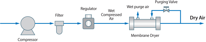 Anti Static For DI Water System